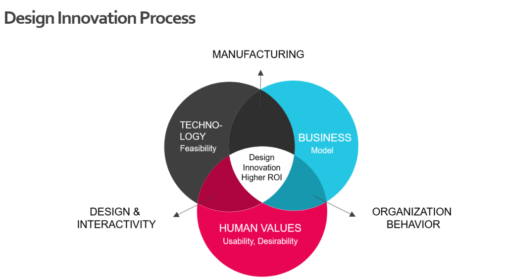 UCD arrives at solutions that are viable, feasible, desirable