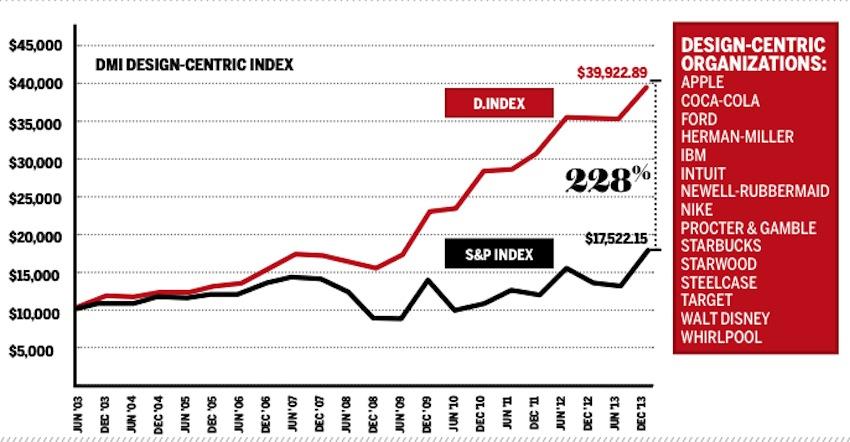 Design Value Index (DVI) indicates that design-led companies maintained significant stock market advantage
