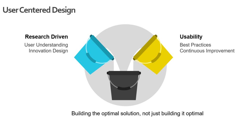 User Centered Design (UCD) is iterative, inter-disciplinary development methodology that empowers innovation