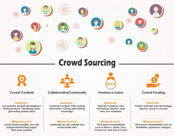 Crowdsource ideas and feedback from customers, supply chain partners, employees.