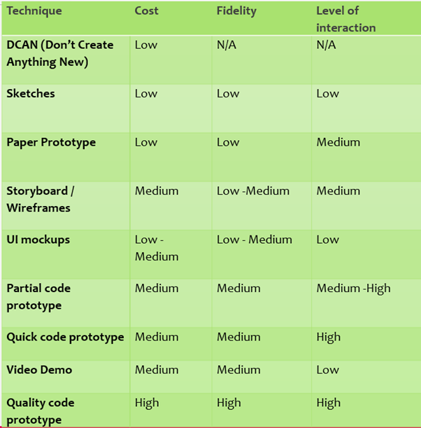 This matrix outlines the different rapid prototyping techniques against cost, fidelity, level of interaction