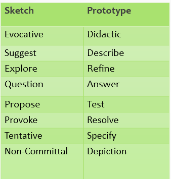 Sketch to prototype is a continuum