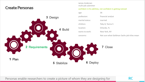 Personas enable researchers to create a picture of whom they are designing for