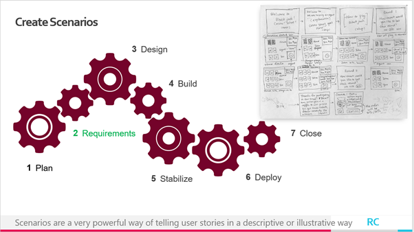 Scenarios are a very powerful way of telling user stories in a descriptive or illustrative way