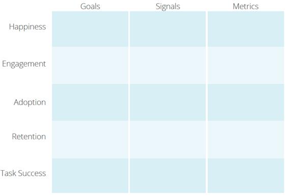 The HEART Framework and Goals-Signals-Metrics (GSM) Process
