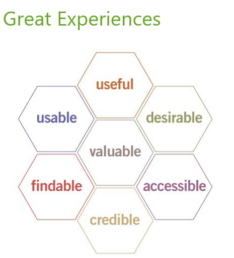 Great experiences are useful, usable, findable, credible, valuable, desirable, accessible