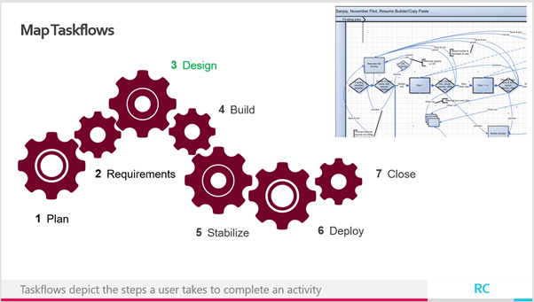 Taskflows depict the steps a user takes to complete an activity