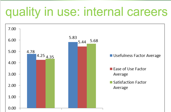 Measuring the quality in use for Microsoft internal applications
