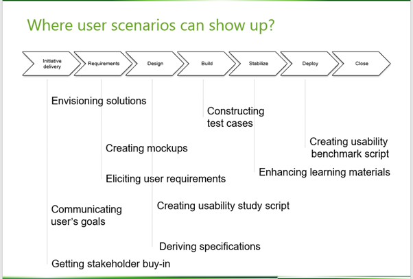 Where user scenarios can show up in the user centered design (UCD) methodology