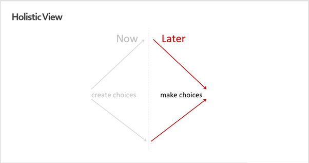 Design thinking encourages to take a divergent approach